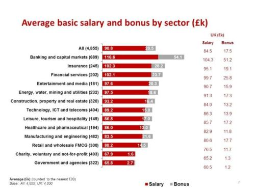 average basic salary and bonus icaew careers