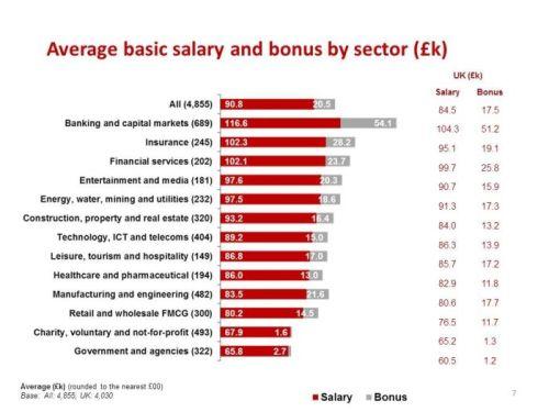 average basic salary and bonus icaew careers